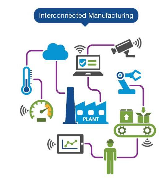 Interconnected_Manufacturing